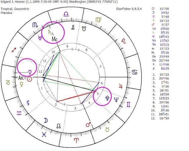 carta natal ee.uu, astrología mundial, saturno escorpio, plutón tensión a la luna, plutón en las casas