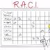 Menggunakan Matrix RACI dalam Pembagian Tugas dan Tanggung Jawab Pelaksanaan Kegiatan