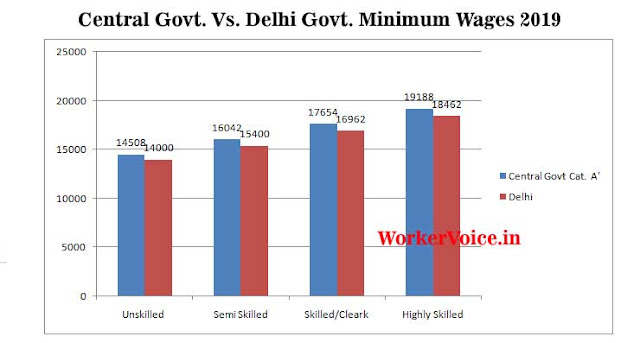 Central Government Vs Delhi Govt Minimum Wages Chart