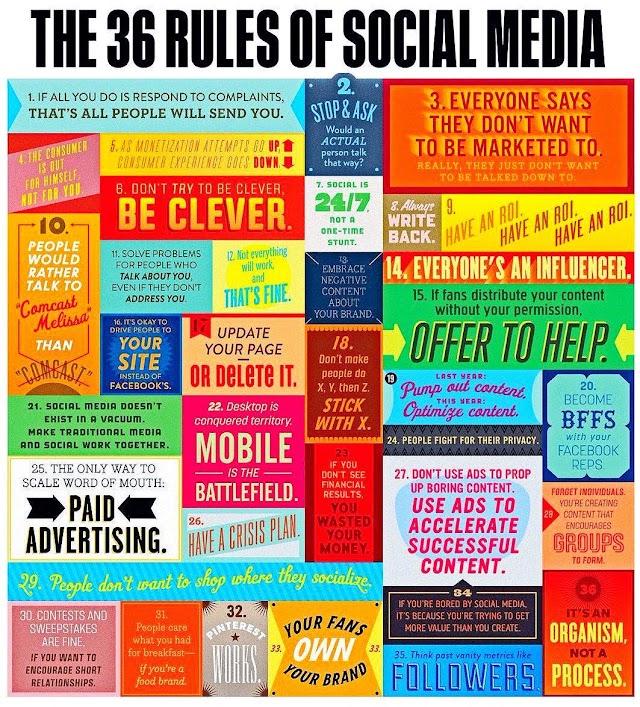 36 aturan di #sosialmedia untuk #UKMGoGlobal
