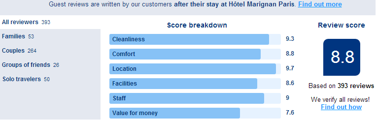 Review Trusted Reviews Booking Accommodations