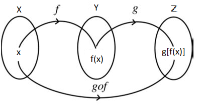 BooKs HuB: Composite Functions And Their Domains