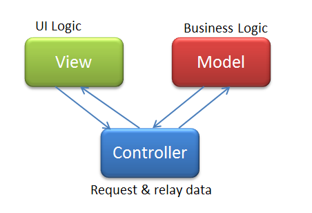 Stimulsoft report mvc in view not visible
