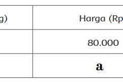 Cara Menghitung Perbandingan Senilai