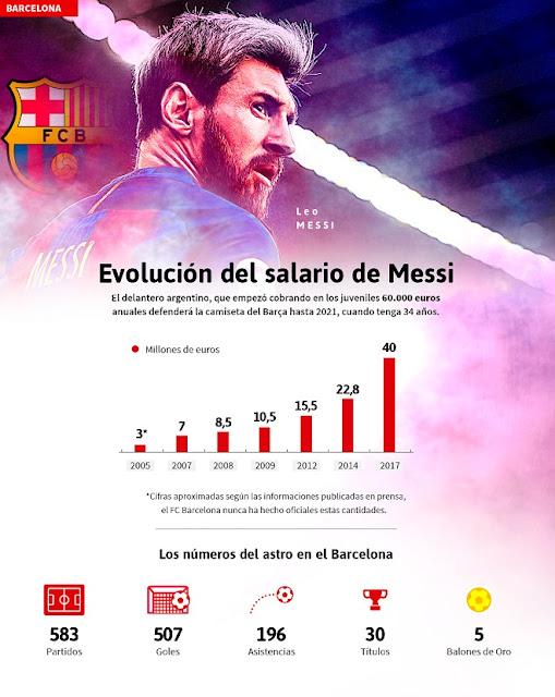 La Evolución del salario de Leo Messi