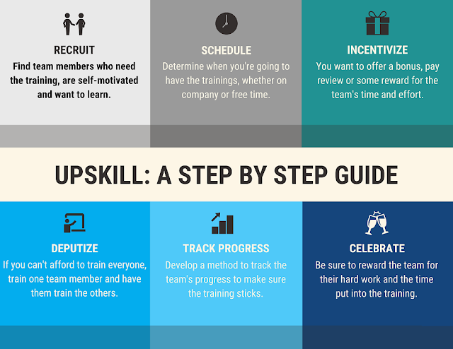 how to upskill employees