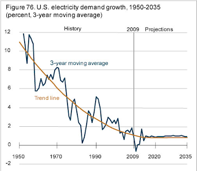 future electric demand growth chart