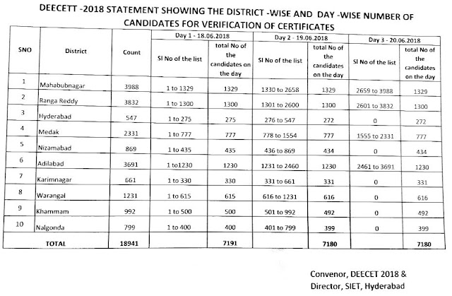 ts deecet counselling dates