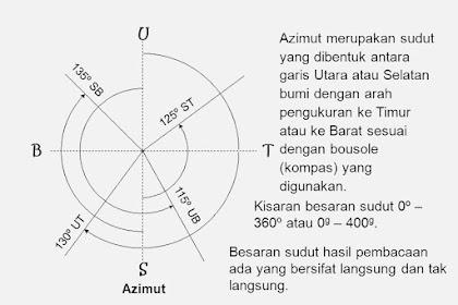 Form perhitungan jarak& azimuth