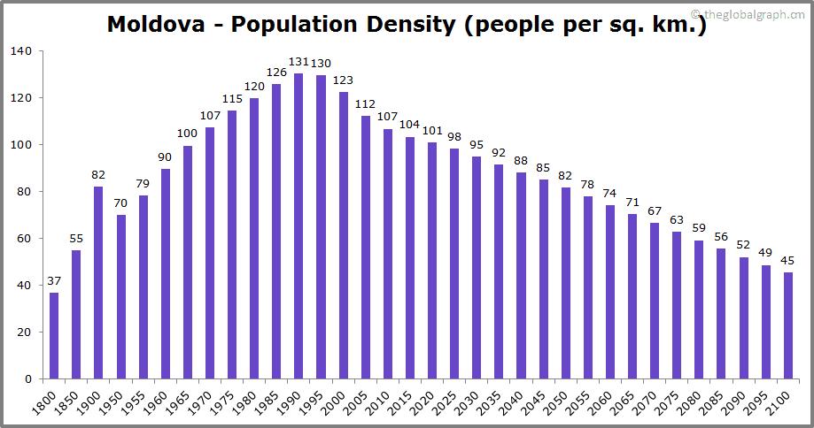 Moldova  Population Density (people per sq. km.)