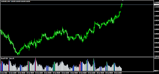 Forex volume spread analysis indicators