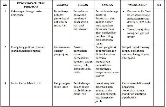 Contoh Dokumen Akreditasi Puskesmas A (Identifikasi Peluang Perbaikan)