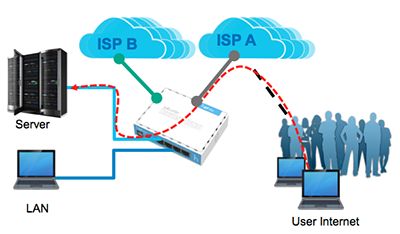 Instalasi Port Forwarding  Multiple Gateway di Mikrotik