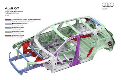 Khung gầm Audi Q7