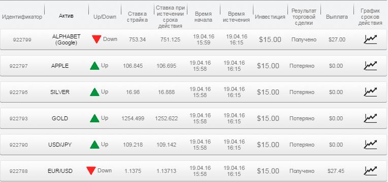 Отчет по бинарным опционам за 19.04.16