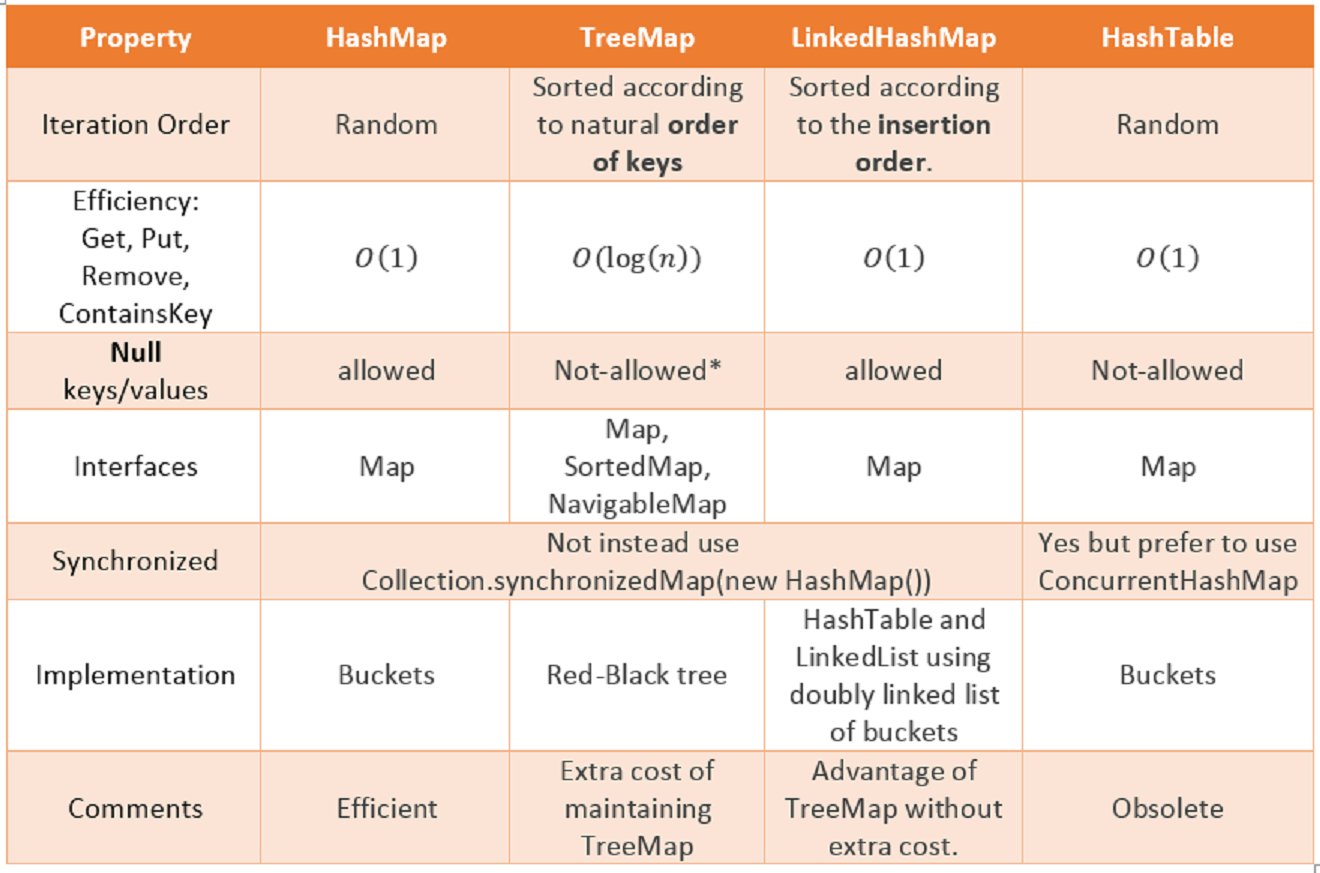 What is difference between hashmap and hashtable in java hashmap vs hashtable in java baditri Image collections