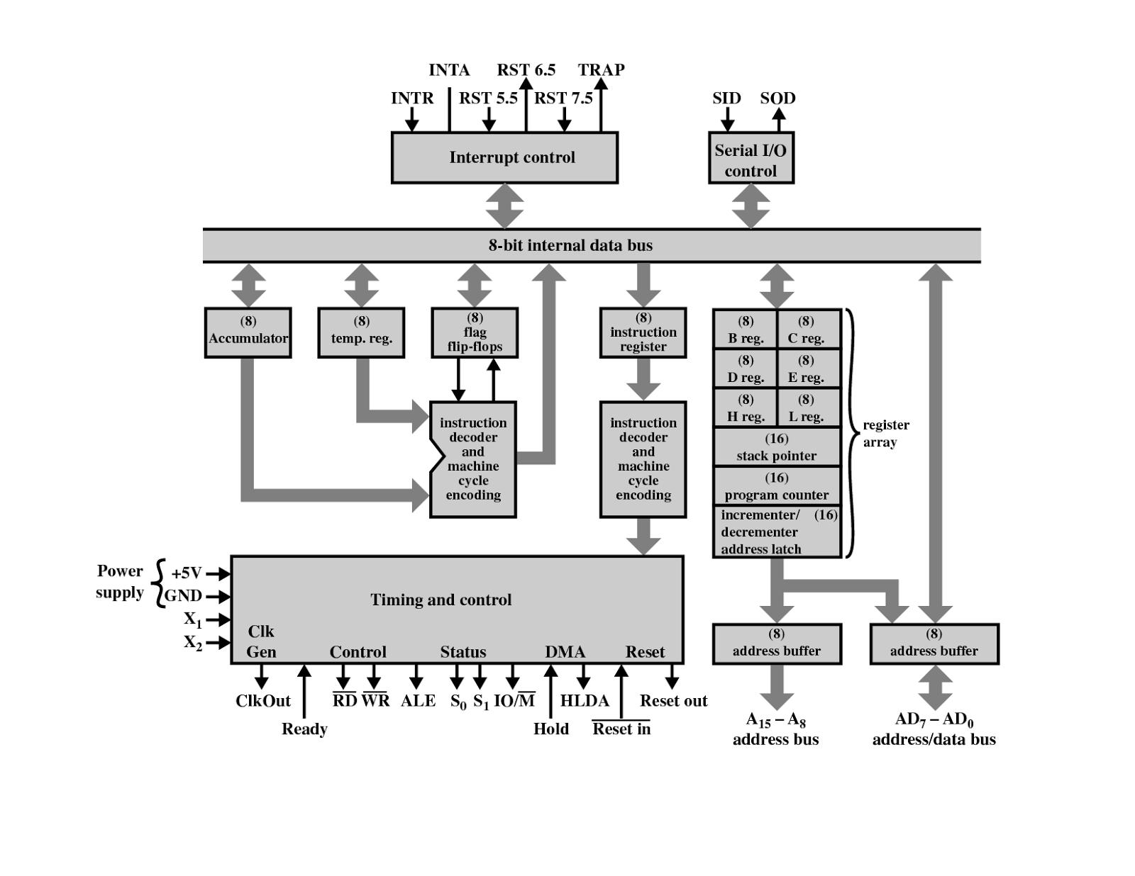 Architecture Of 8085 Microprocessor Study Notes