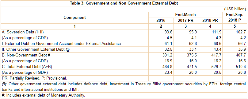 India's External Debt as at the end of September 2018