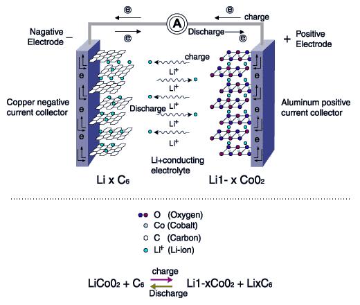 Image result for lithium ion batteries blogspot.com