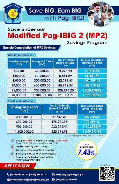Information on PAGIBIG MP2