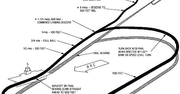Moose Tracks: Dark and Stormy Carrier Landing