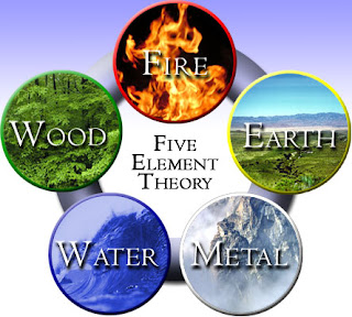 Vastu  shastra is a combination of  Five Basic elements  these  are