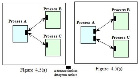 DC-Chapter-4 : The Socket API | ShyleshBlog | Tech | Course