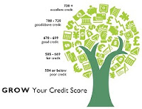 What is a CIBIL score and How important is your CIBIL Score