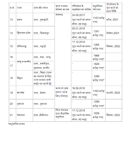 aiims-nstitutions-in-india-state-uts-wise-page4