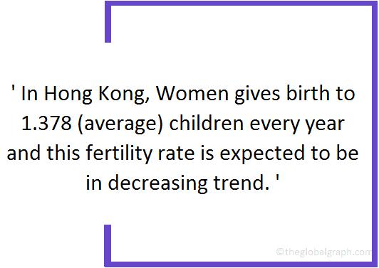 Hong Kong  Population Fact