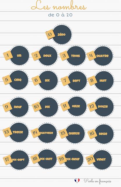 Liczebniki główne - liczebniki od 0 do 20 2 - Francuski przy kawie
