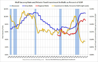 Apartment Vacancy Rate