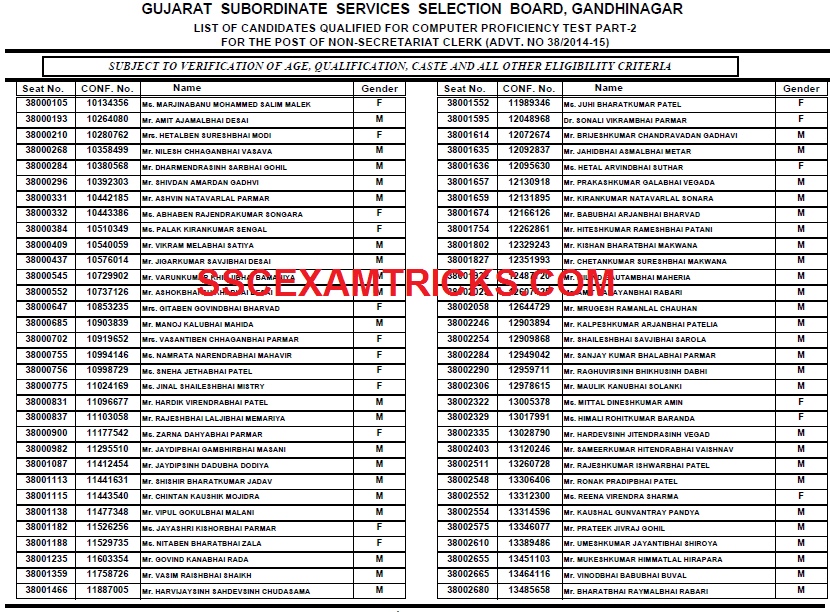 GSSSB CLERK RESULT 2015