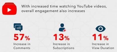 Source: Think with Google report. Overall engagement with YouTube videos increases during Ramadhan.