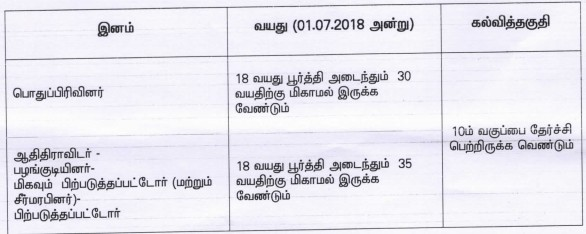 TNRD Theni Recruitment 2018