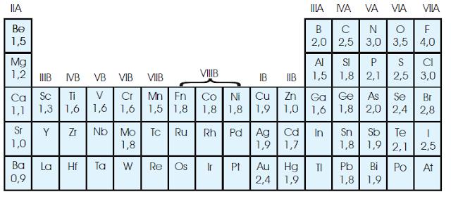 keelektronegatifan unsur skala pauling