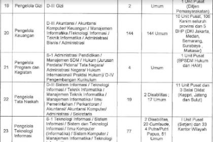 Instansi & Kementerian Yang Membuka Lowongan CPNS SMA 2018