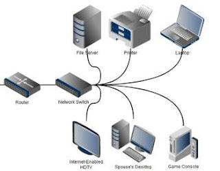 Come funziona una rete domestica router switch ethernet for Come funziona un mutuo quando costruisci una casa