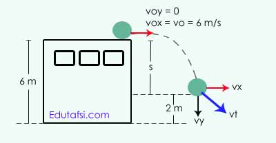 contoh soal dan pembahasan kinematika gerak lurus