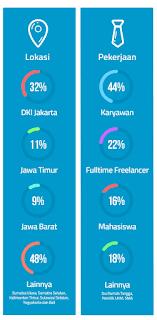 Statistik Freelancer Indonesia