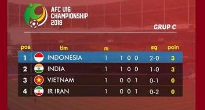 Klasemen Sementara Grup C Piala Asia U-16
