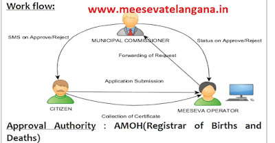 NON AVAILABILITY DEATH CERTIFICATE APPLY Application Download CDMA Meeseva