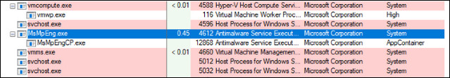 برنامج Windows Defender مع وضع الحماية الآمنة بدرجة فائقة ، وإليك كيفية تشغيله