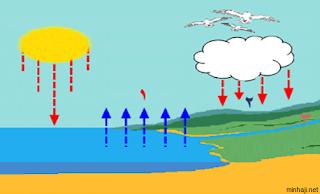 تبخر الماء ( التحول من سائل الى غاز )