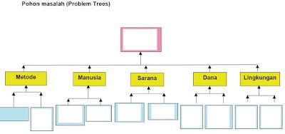 Gambar Pohon Masalah (Problem Trees)