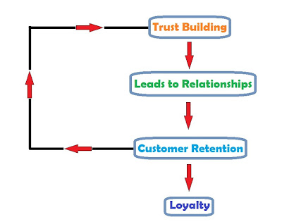 Customer Retention & Trust