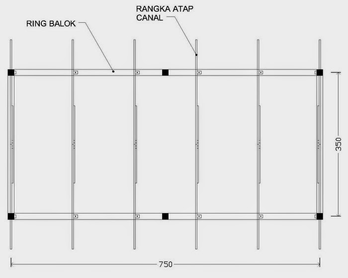 Jarak Reng Baja Ringan Kanopi Ukuran Atap Spandek V Soalan
