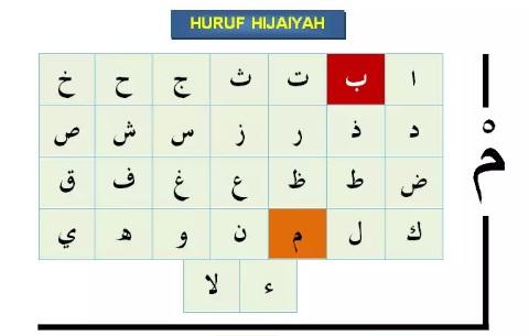 Pengertian, Cara Membaca dan Contoh Idzhar Syafawi