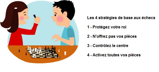 Les 4 stratégies de base du jeu d'échecs © Chess & Strategy