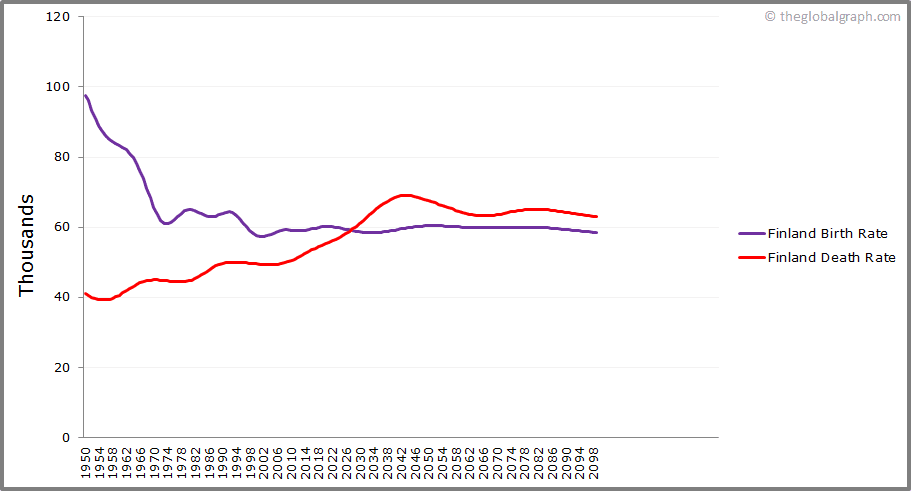 Finland  Birth and Death Rate